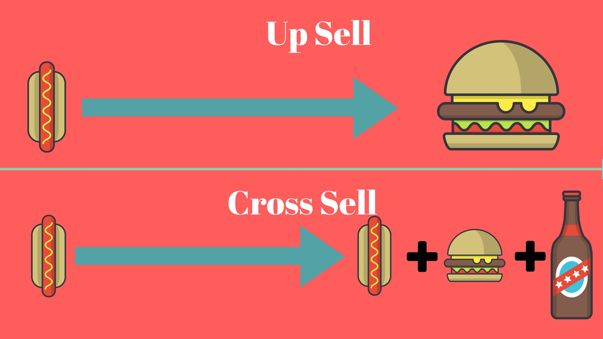 Ecommerce marketing ideas : Up Sell And cross sell